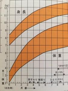 体重の発育曲線